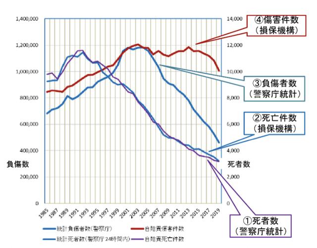 警察庁と損保料率機構の数値のグラフ